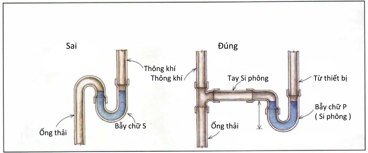 cac-loi-can-tranh-khi-lap-dat-he-thong-thoat-nuoc-trong-nha-2