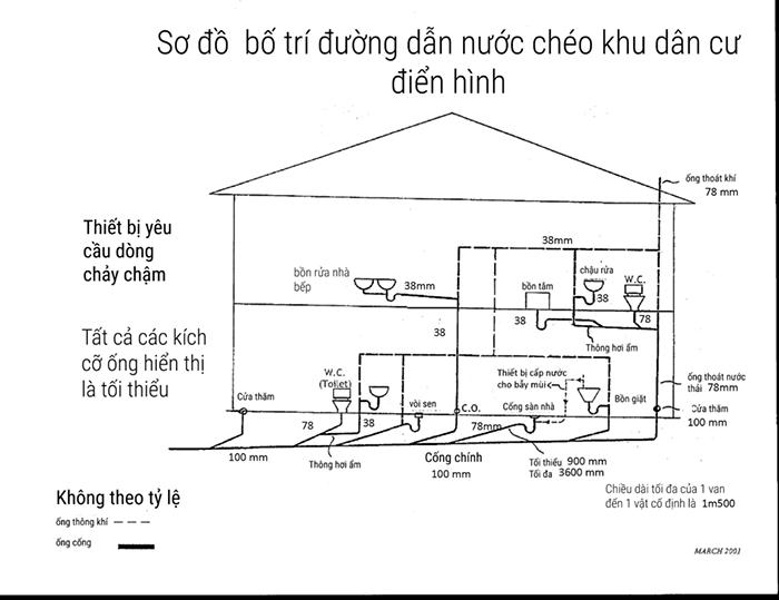 Cách lắp đặt hệ thống nước sinh hoạt trong nhà-002