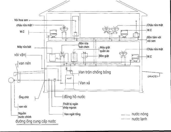 Cách lắp đặt hệ thống nước sinh hoạt trong nhà-003