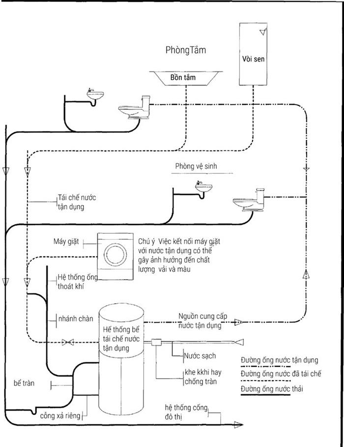 Cách lắp đặt hệ thống nước sinh hoạt trong nhà-005