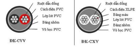 huong-dan-lua-chon-day-dien-cap-dien-cho-nha-dan-dung-2