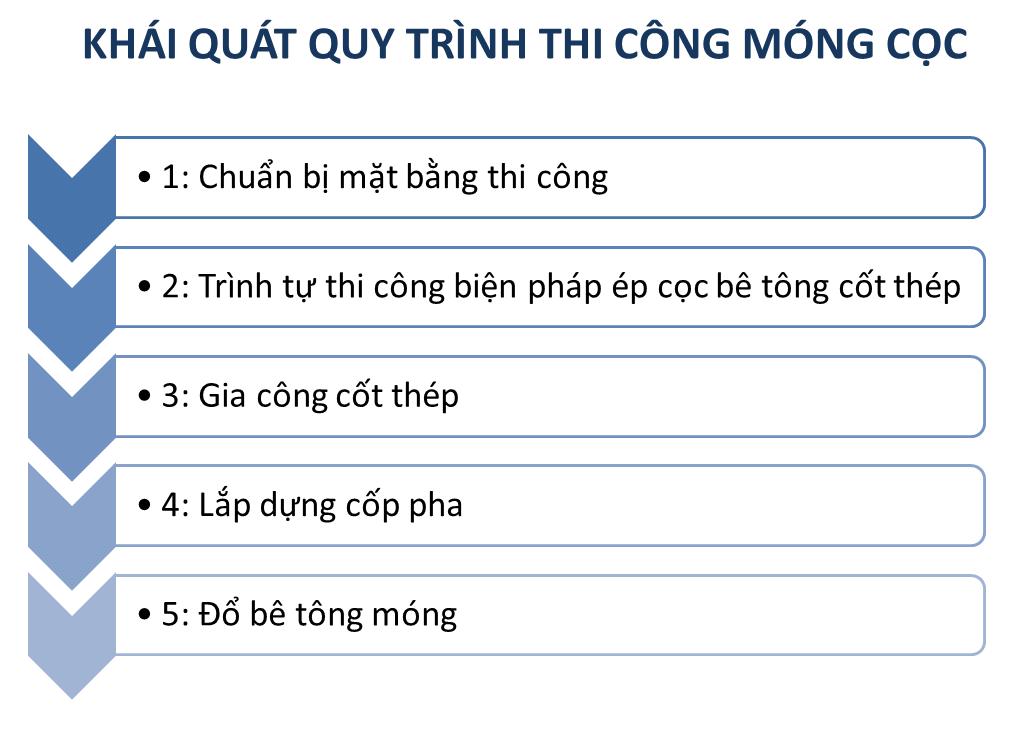 cac-buoc-thi-cong-mong-coc-phan-mot-1