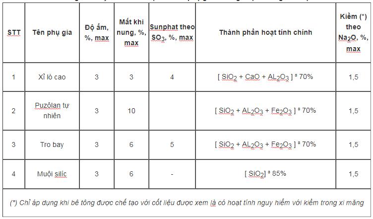 Các loại phụ gia trong xây dựng và yêu cầu kĩ thuật chung-002