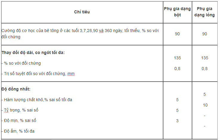 Các loại phụ gia trong xây dựng và yêu cầu kĩ thuật chung-003