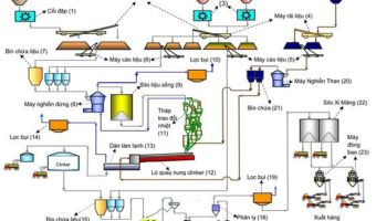 Quy trình sản xuất xi măng