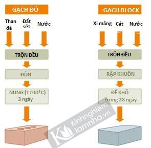 phan-biet-gach-nung-truyen-thong-va-gach-block
