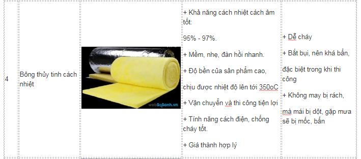 So sánh ưu nhược điểm của các loại vật liệu chống nóng-003