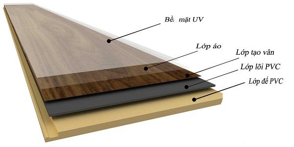 So sánh ưu - nhược điểm giữa sàn nhựa và sàn gỗ 1