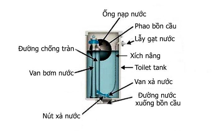Nguyên lý hoạt động và cấu tạo của bồn cầu bệt và bồn cầu xổm-10