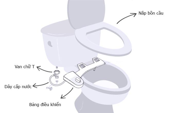 Hướng dẫn lắp đặt vòi xịt thông minh gắn bồn cầu chi tiết-3